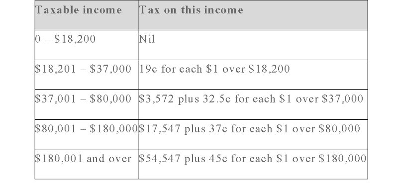 Why chasing tax deductions is wrong holmans accountants tax table for resident australians at date of publishing article note federal budget measures not yet approved malvernweather Images